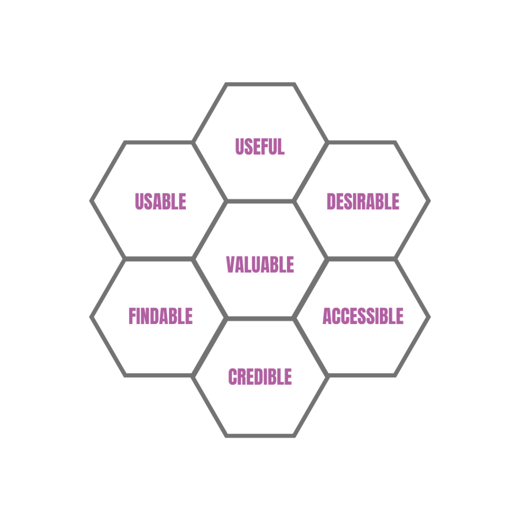 UX Honeycomb showing useful, desirable, accessible, credible, findable, usable and valuable.