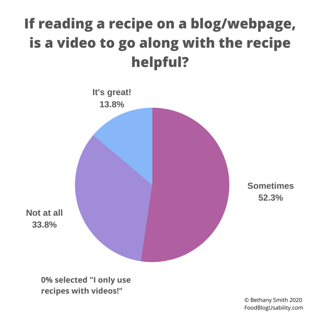 "Pie chart showing how helpful people find recipe videos. 52.3% said ""sometimes"""