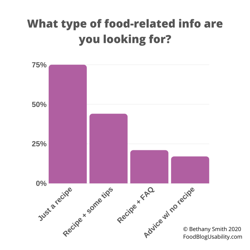 "Graph showing responses to the question ""What type of food-related info are you looking for?"" ""Just a recipe is at nearly 75%"